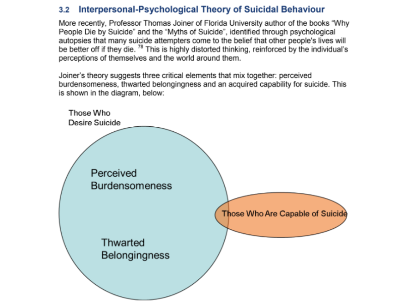 Lifeline's Approach to Preventing Suicide: Interpersonal-Psychological Theory of Suicidal Behaviour